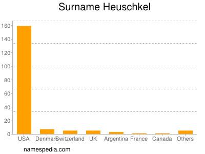 Surname Heuschkel