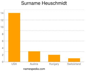 Surname Heuschmidt