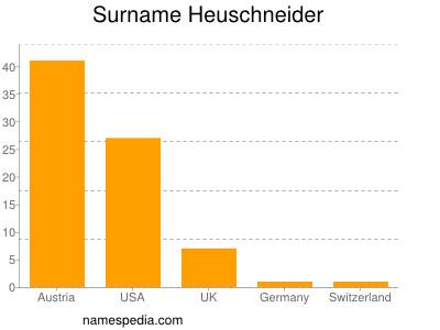 Surname Heuschneider
