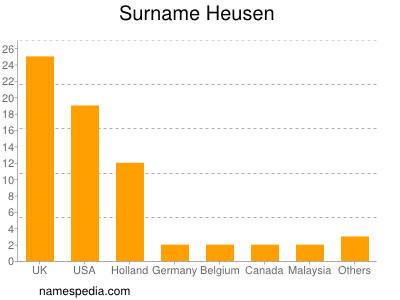 Surname Heusen