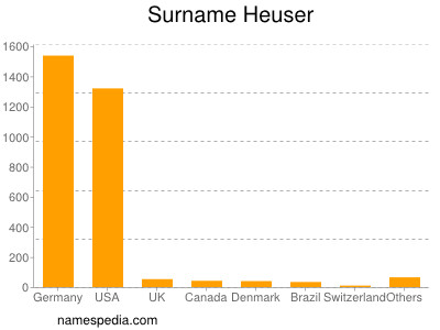 Surname Heuser
