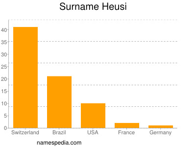 Surname Heusi