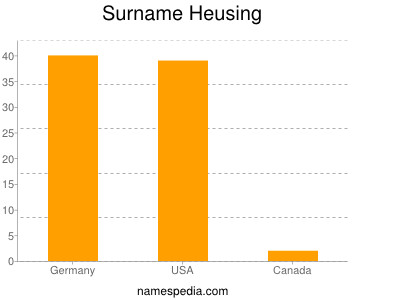 Surname Heusing