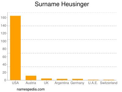 Surname Heusinger