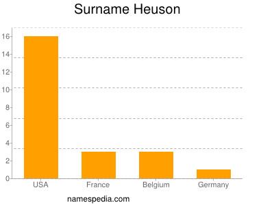Surname Heuson