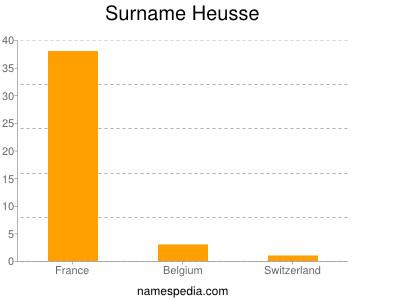 Surname Heusse