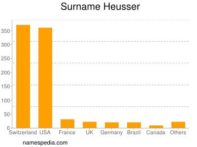 Surname Heusser