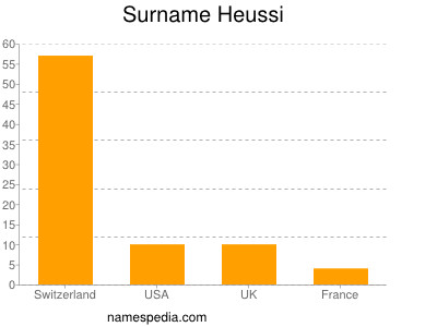 Surname Heussi