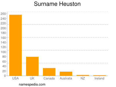 Surname Heuston