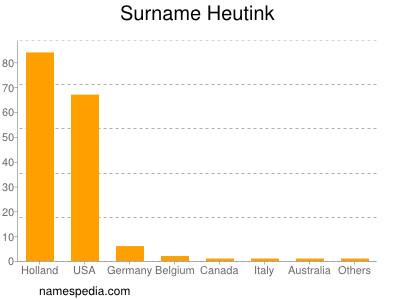 Surname Heutink