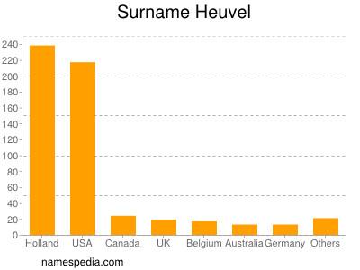 Surname Heuvel