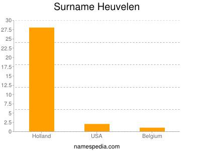 Surname Heuvelen