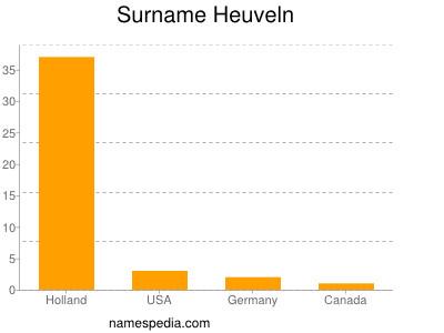 Surname Heuveln