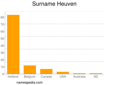 Surname Heuven