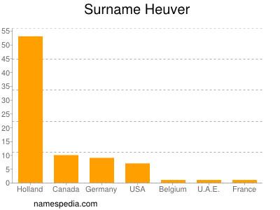 Surname Heuver