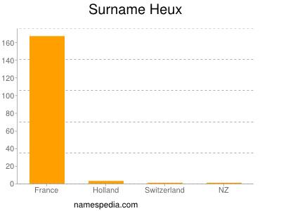 Surname Heux
