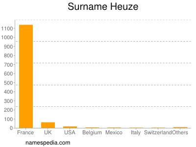 Surname Heuze