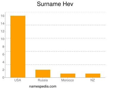 Surname Hev