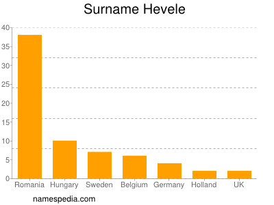 Surname Hevele