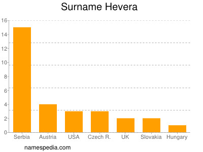 Surname Hevera