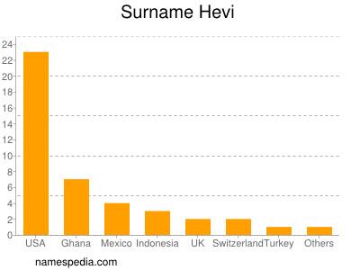 Surname Hevi