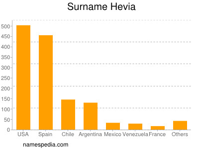 Surname Hevia