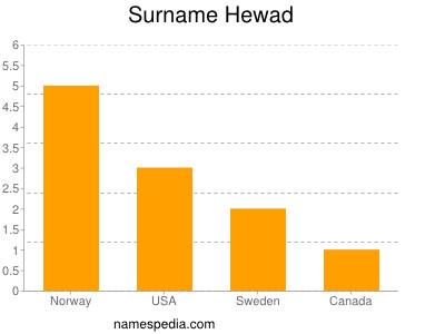 Surname Hewad