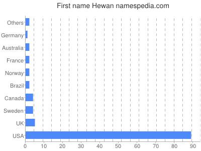 Given name Hewan