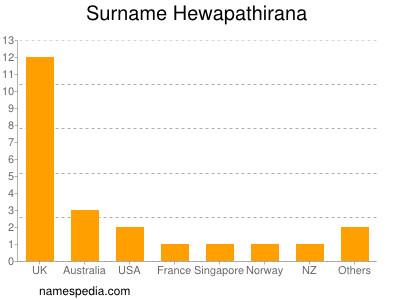 Surname Hewapathirana