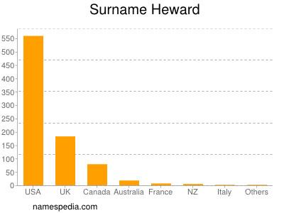 Surname Heward