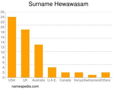 Surname Hewawasam
