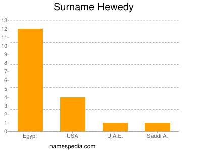 Surname Hewedy