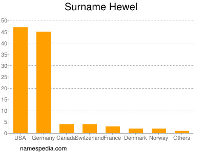 nom Hewel