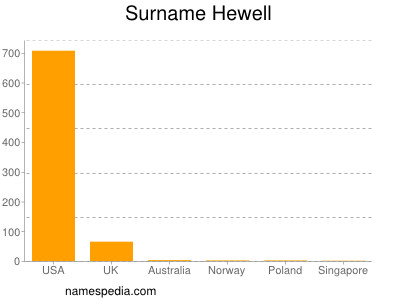 Surname Hewell