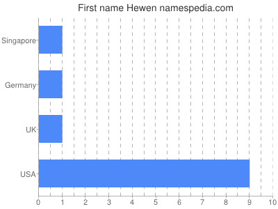 Given name Hewen