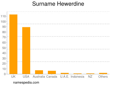 Surname Hewerdine