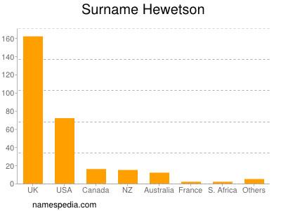 Surname Hewetson