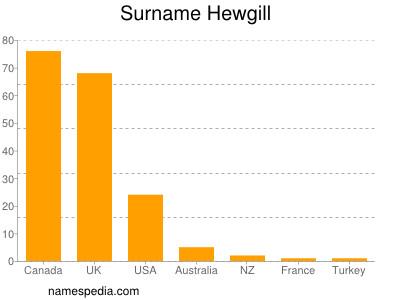 Surname Hewgill