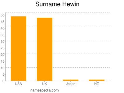 Surname Hewin