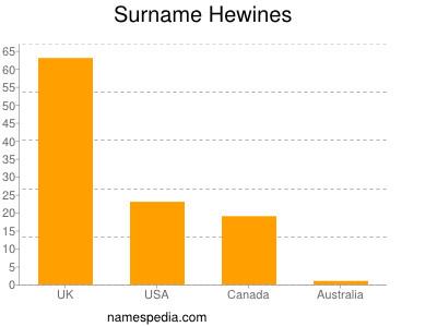 Surname Hewines