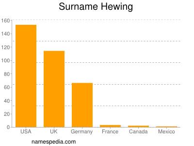 Surname Hewing