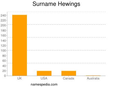 Surname Hewings