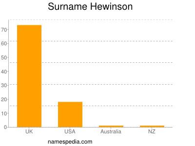 Surname Hewinson