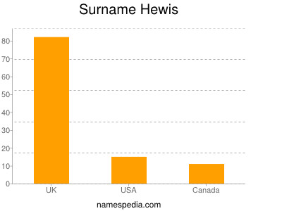 Surname Hewis