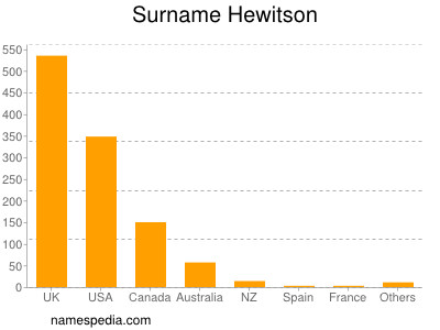 Surname Hewitson