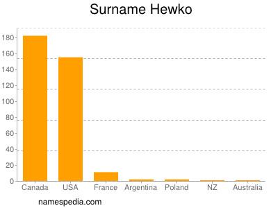 Surname Hewko