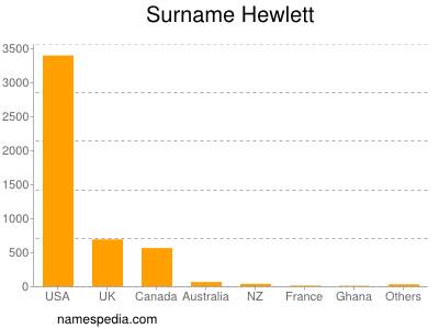Surname Hewlett