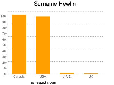 Surname Hewlin