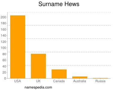Surname Hews