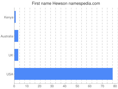 Given name Hewson